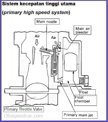 cara kerja sistem kecepatan tinggi pada karburator