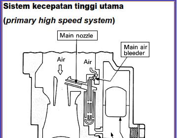 Fungsi dan Cara Kerja Kecepatan Tinggi pada kaburator, Sistem Utama Pada Karburator Mobil