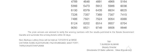Akshaya AK 261 Lottery Results 5-10-2016