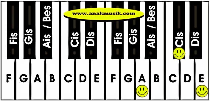 Kunci Dasar Keyboard A
