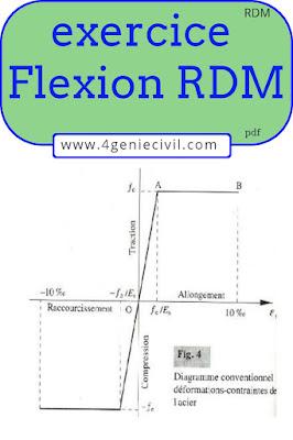 exercice corrigé rdm flexion simple