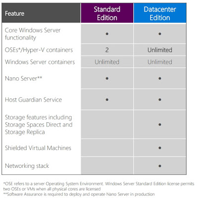 Microsoft Windows Server 2016, Licentiere windows server, Windows Server 2016 Editions, Editii