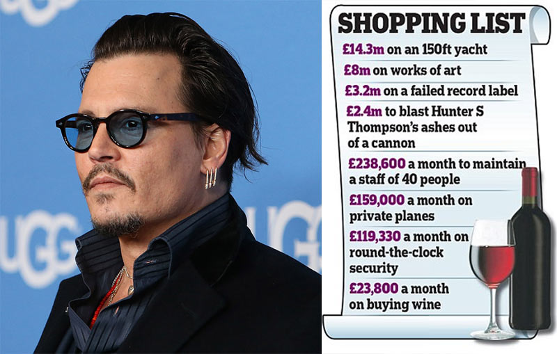 Court papers reveal Johnny Depp spends £1.5m (N900m) every month
