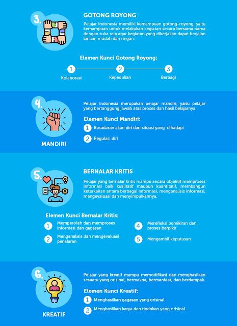 6 Karakter Pelajar Pancasila