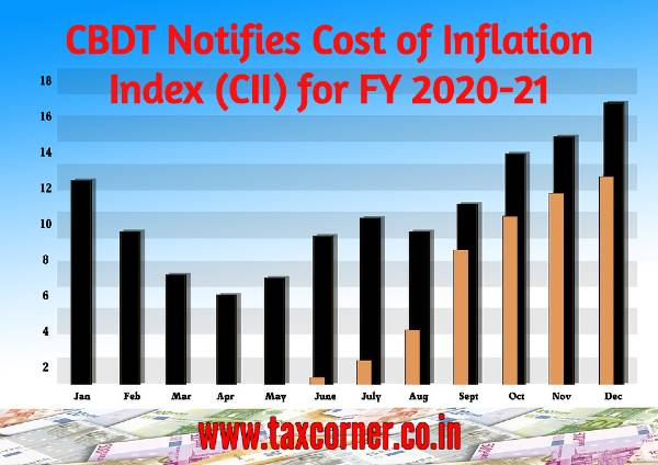 CBDT Notifies Cost of Inflation Index (CII) for 2020-21