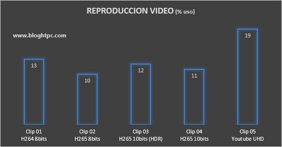 Reproducción UHD AMD RYZEN 5 3400G
