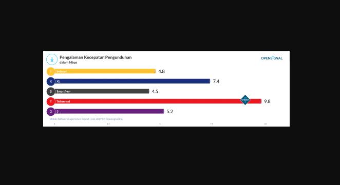 Daftar Terbaru Kartu Operator Yang Punya Kecepatan Internet Tertinggi 2019