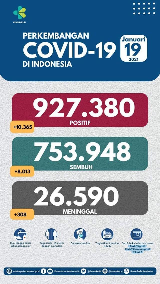 (19 Januari 2021) Jumlah Kasus Covid-19 di Indonesia