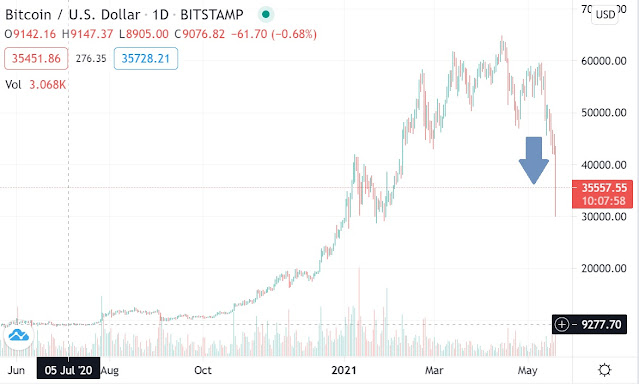 Bitcoin USD chart May 2021
