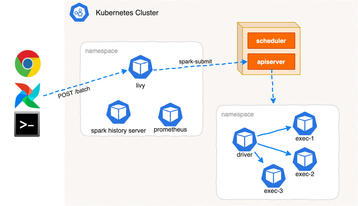 3 ways to run Spark on Kubernetes