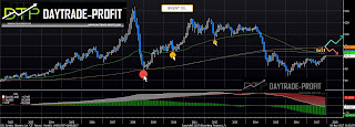 Brent oil technical analysis