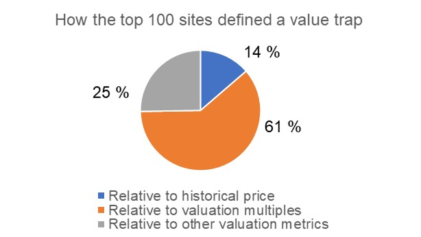 Survey of value trap definitions