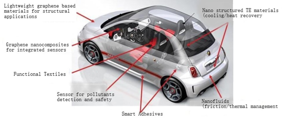 Potential Applications of Graphene in Automobile Industry | Texpedia