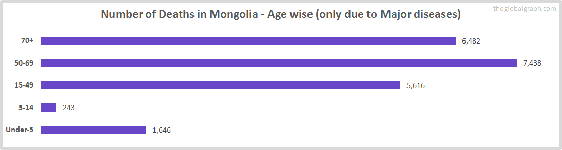 Number of Deaths in Mongolia - Age wise (only due to Major diseases)