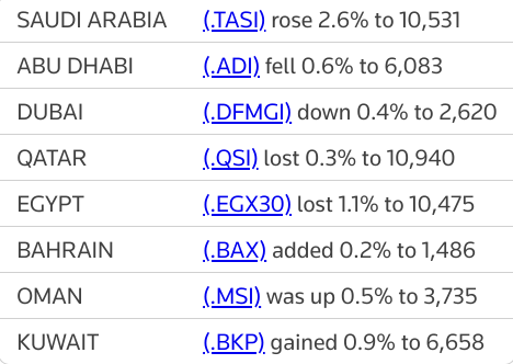 MIDEAST STOCKS Banks buoy #Saudi index; other major Gulf bourses dip | Reuters