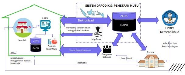 Mekanisme Pengumpulan Data Mutu 2020