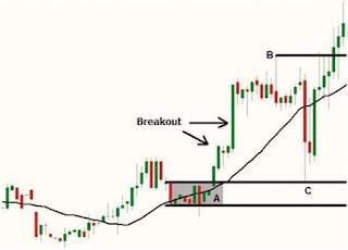 Trading berdasarkan breakout