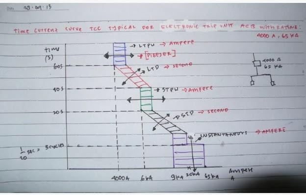 Time Current Curve TCC pada Trip Unit. Untuk menggambarkan karakteristik  besar arus (I ) terhadap waktu (t). 419ad49c61e