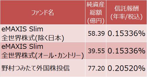 eMAXIS Slim 全世界株式(除く日本)、同(オール・カントリー)、野村つみたて外国株投信