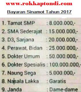 Tarif Sinamot Tahun 2017
