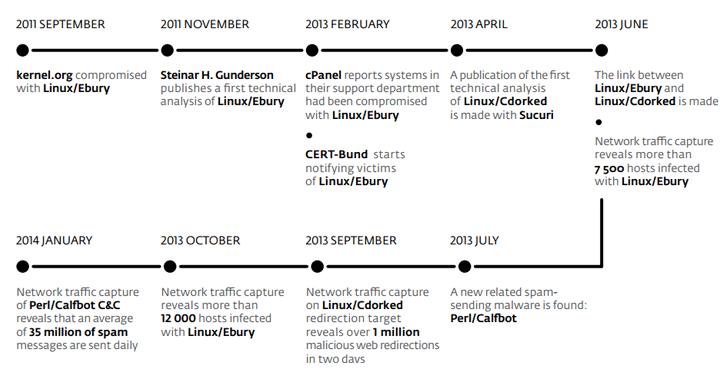 ebury-linux-malware-backdoor