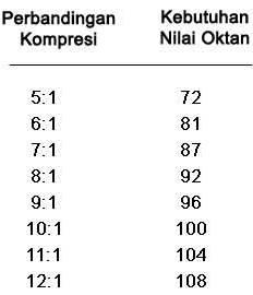 rasio kompresi grand new avanza jual head unit veloz ron dan mobil di indonesia untuk bbm yang tepat diperlukan