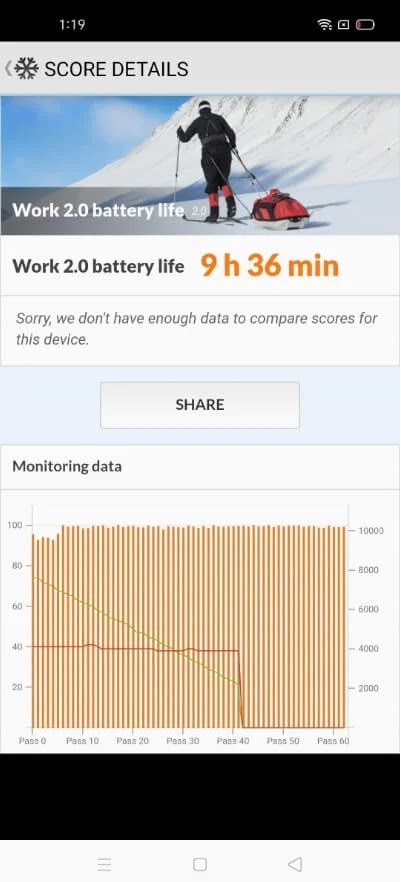 Realme 7 PC Mark Battery Test Score