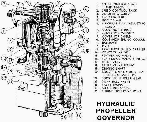 Hydraulic propeller governor ~ Electrical Engineering Pics