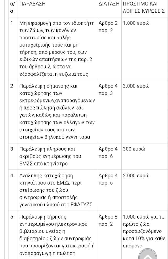 """Δημοσιεύτηκε ο νόμος """"ΑΡΓΟΣ"""""""