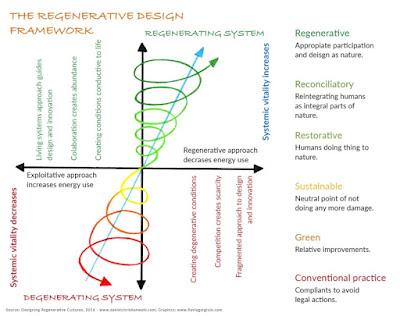 Wahl 2016 - regenerative design framework