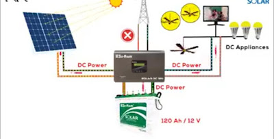 How Solar DC System Works with  DC Light,Fan, Panel,TV and Battery
