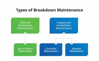 type of breakdown maintenances