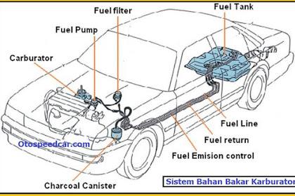 Komponen sistem bahan bakar Karburator Pada Mobil,  Beserta Fungsinya Masing-Masing