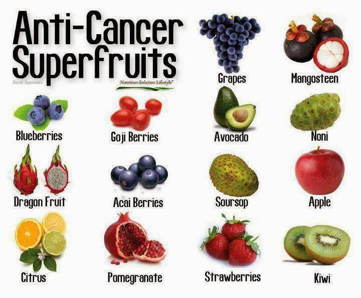 Anti-Cancer Superfruits!