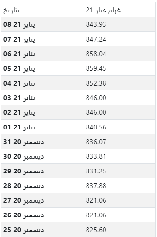 أسعار الذهب اليومية بالجنيه المصري لكل جرام عيار 21