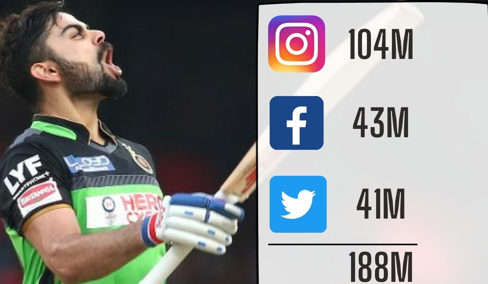 Virat Kohli's 18.8 million followers