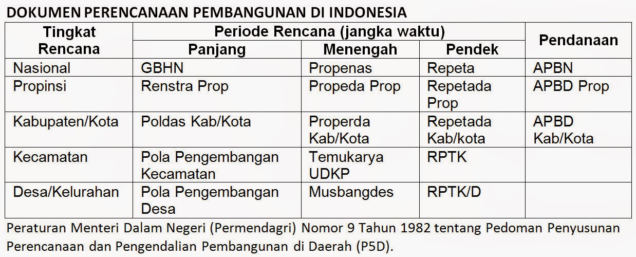 Dokumen Perencanaan Pembangunan Di Indonesia