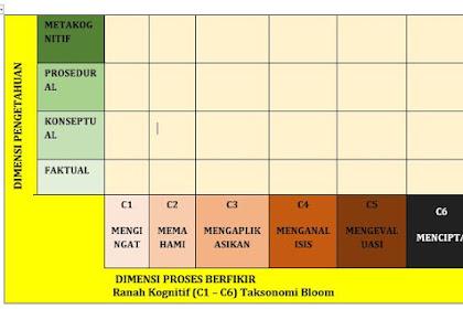 Contoh Jawaban LK 1 Konsep HOTS Tugas Lembar Kerja dan Rubrik In 1 Diklat PKB Melalui PKP Berbasis Zonasi Tahun 2019