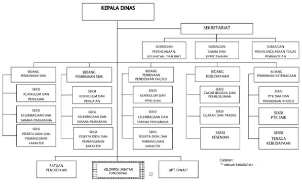 gambar Struktur Organisasi dan Tata Kerja (STOK) Dinas pendidikan dan Kabudayaan Terbaru