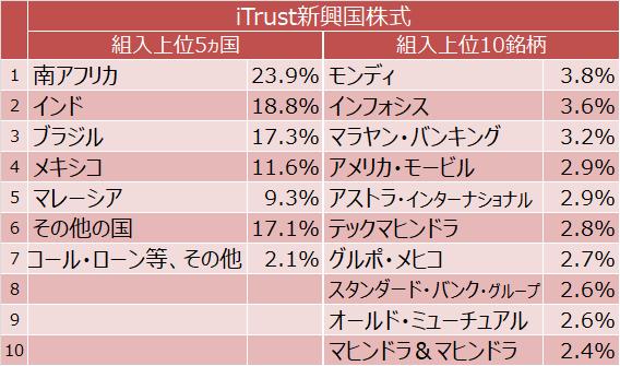 iTrust新興国株式 組入上位5ヵ国と組入上位10銘柄