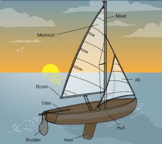Seorang Atlet atau sebuat tim perahu layar harus memahami bagaimana perahu  mereka berkerj Bagian-Bagian Kapal / Perahu Layar