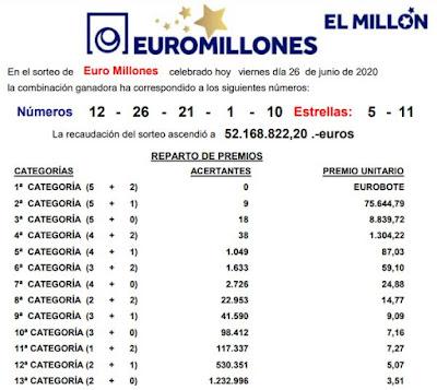 euromillones viernes 26 junio