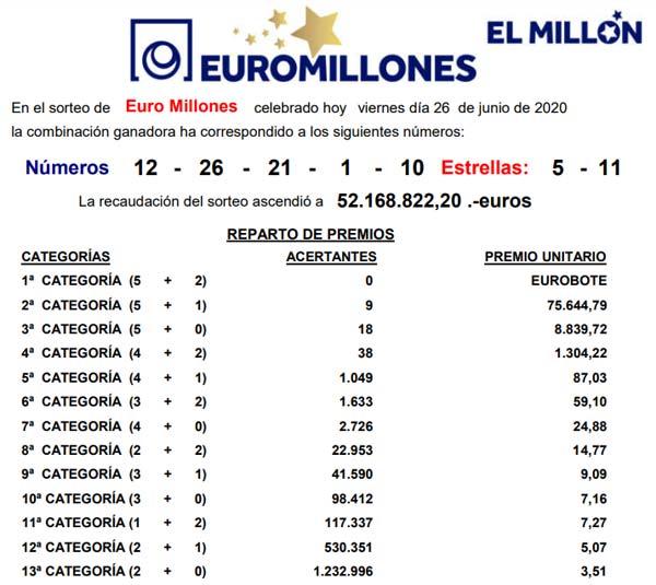 Resultado Euromillones viernes 26 junio