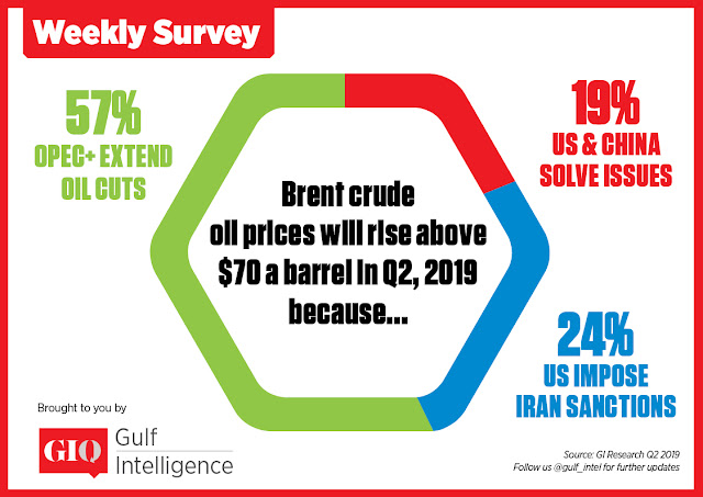 Brent crude oil prices will rise above $70 a barrel in Q2, 2019 because...