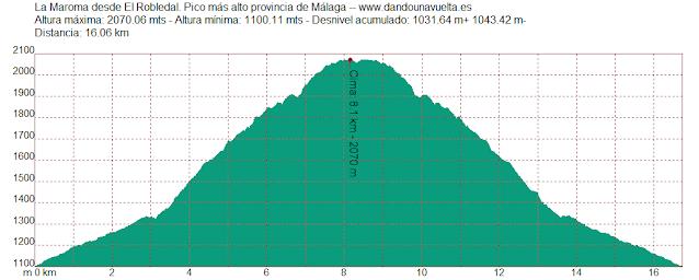 Perfil altimétrico de Subida a la Maroma