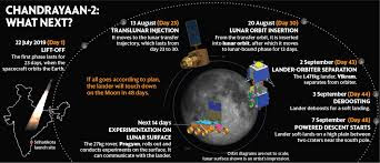 Chandrayaan-2: Details of Journey
