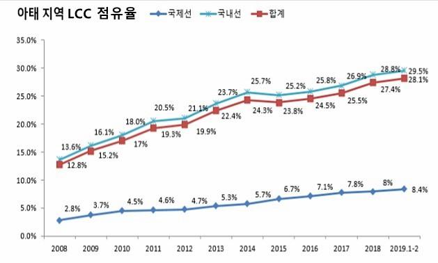 아태지역 LCC 점유율