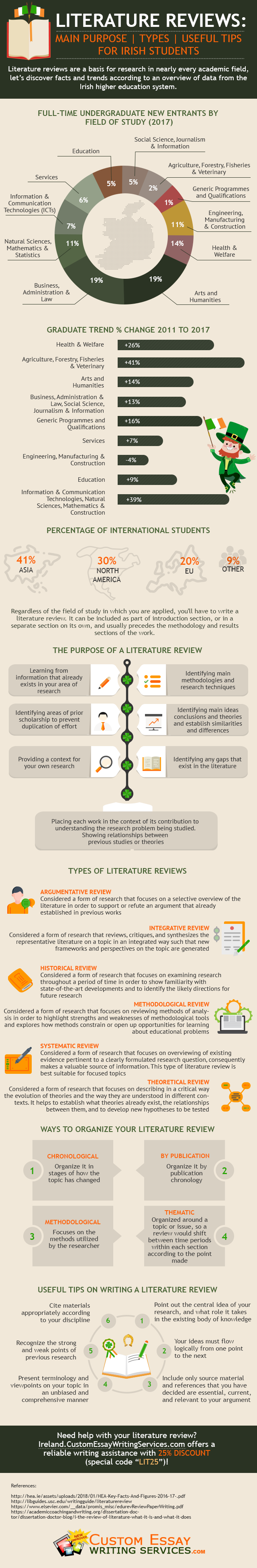 How to write an Irish literature review #infographic