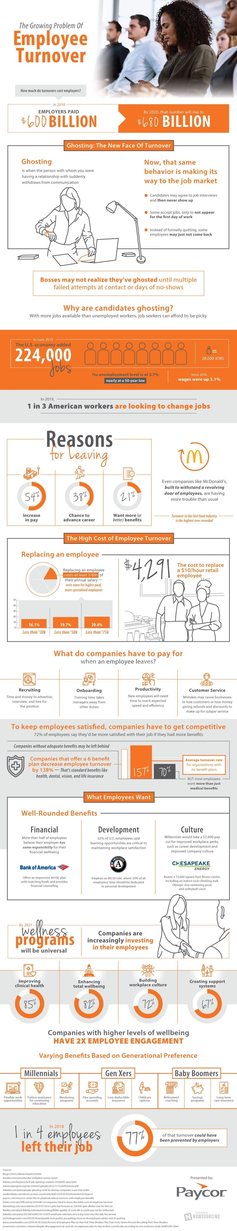 Preventing Turnover With Benefits #infographic