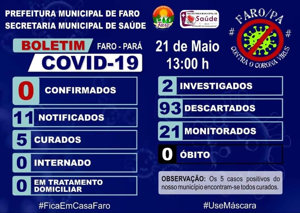 Prefeita 'revoluciona' ao zerar casos confirmados de covid-19 em Faro, com 5 curados